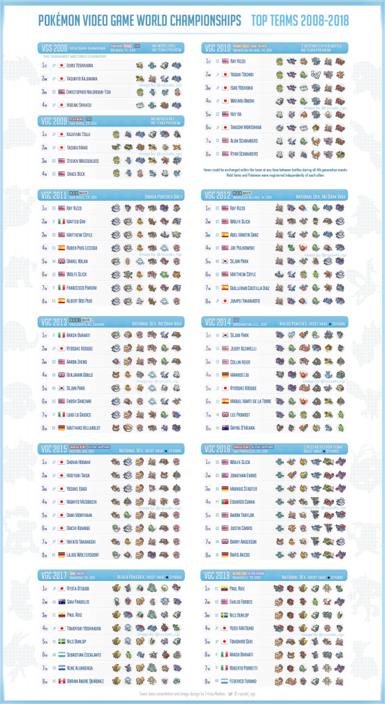 Pokémon VideoGame World Championships TOP TEAMS