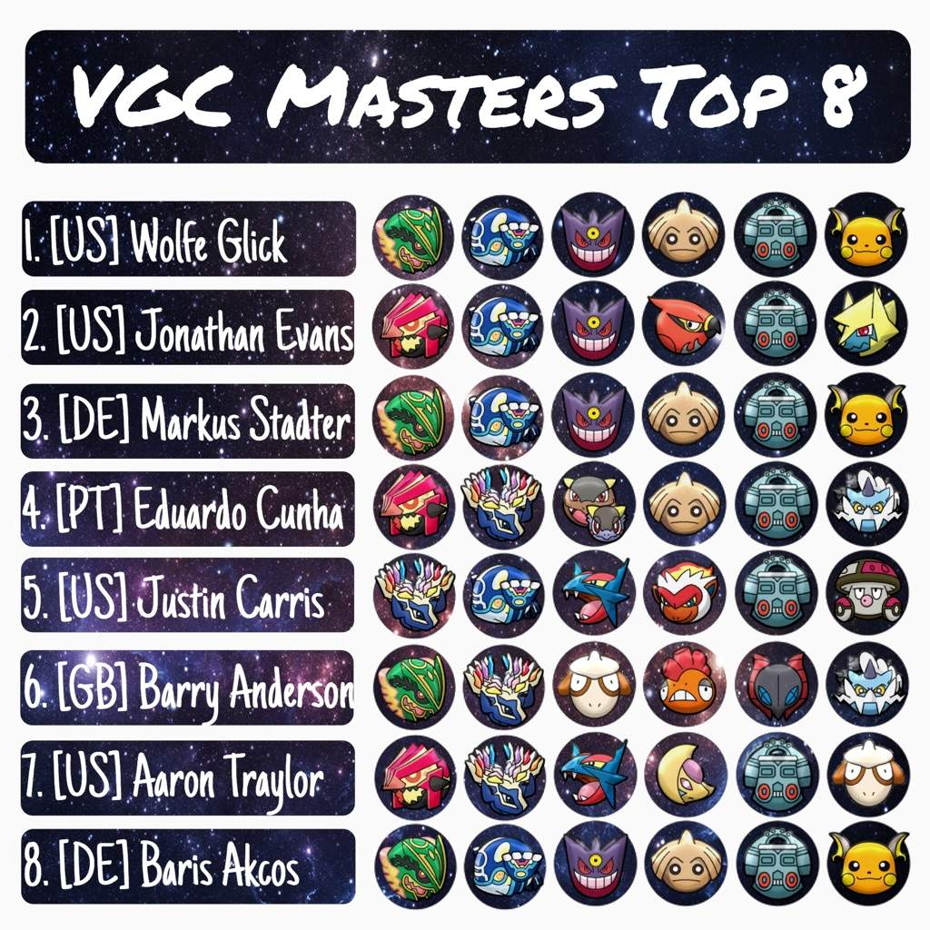 VGC Masters 2016 Pokemon World Championship Top 8